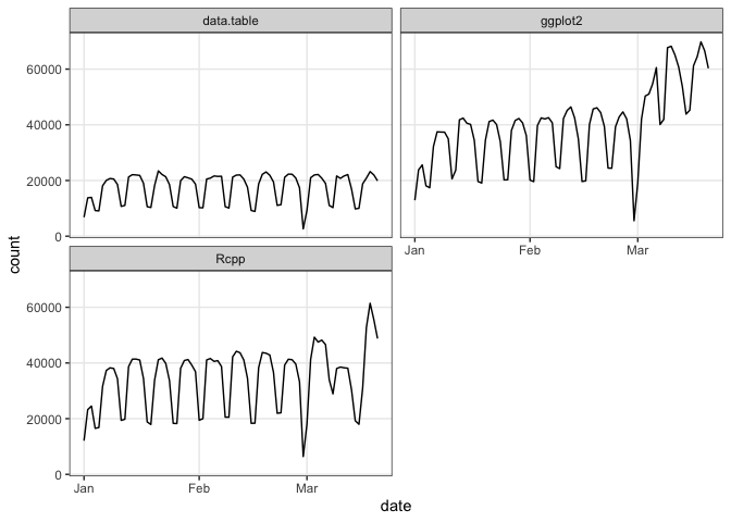 A time series lineplot with multiple window frames illustrating package downloads for multiple packages for 2019